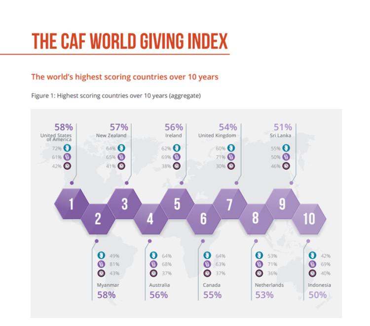 図1 人に対する優しさ指数 Top 10   出典:CAF
