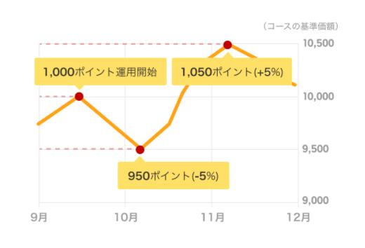 楽天ポイント運用グラフ