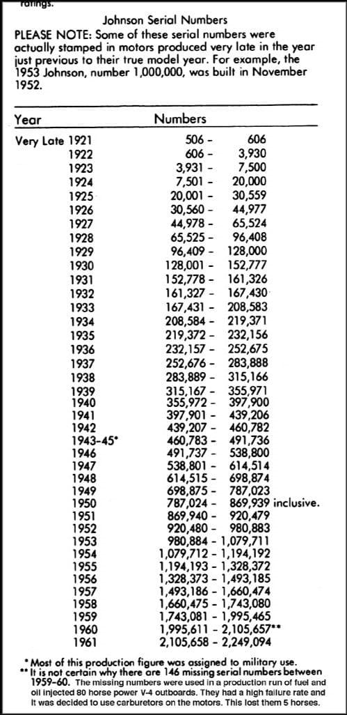 Johnson-serial-numbers-1921-1961