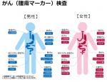 がん死亡率最悪の青森県 「検診の精度」を独自に調査。