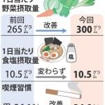 2017 健康・栄養調査「短命」青森県民、減塩進まず(*_*;