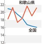 他人事ではない。自殺率が全国最悪 和歌山県、相談や支援を強化!青森県も!