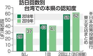 青森県の認知度 台湾で高く 政投銀調査