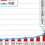 青森県、10億円で市町村の経済対策を支援