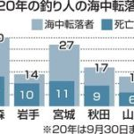 青森県の釣り情報 釣り人の転落事故 東北で最多
