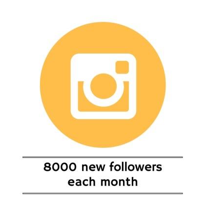 8000 NEW FOLLOWERS EACH MONTH