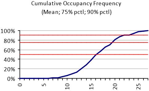 cumulative occupancy frequency chart
