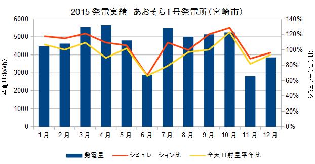 2015発電実績まとめ2