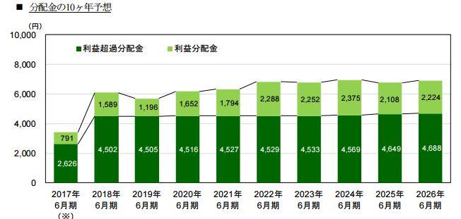 いちごグリーンインフラ投資法人が10年間の予想分配金を発表