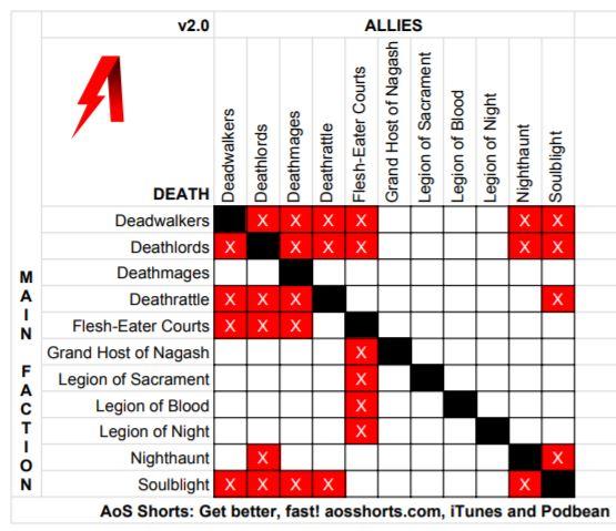 Age of Sigmar Allies Matrix