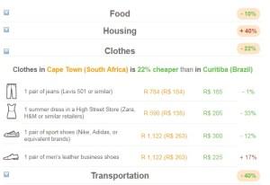 quanto vou gastar na viagem site compara custos expatisian 4