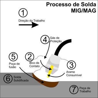 Desenho exibindo o processo MIG/MAG.