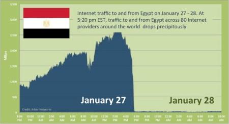 Egypt Shutting Down Internet