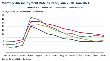 COVID Unemployment