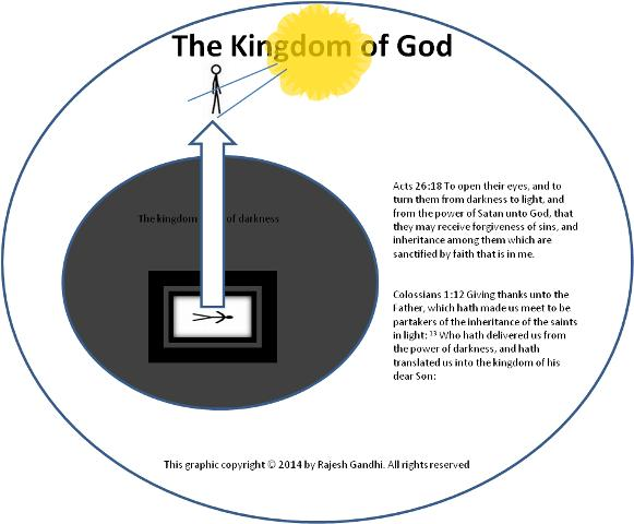 Salvation - The Kingdom of God