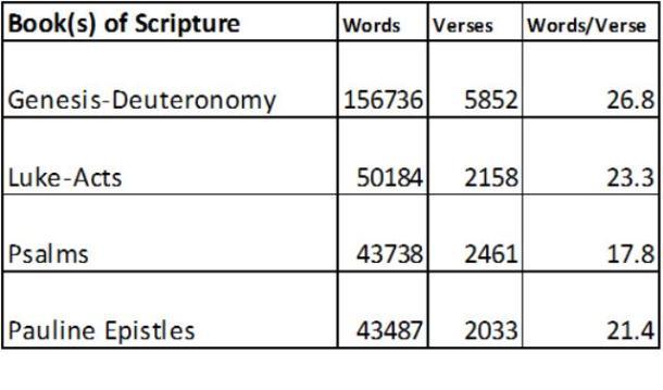 Books of Scripture