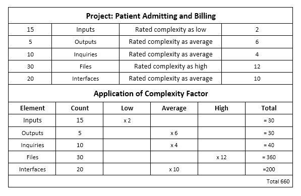 Top down estimates ape project management project top down estimates pronofoot35fo Choice Image