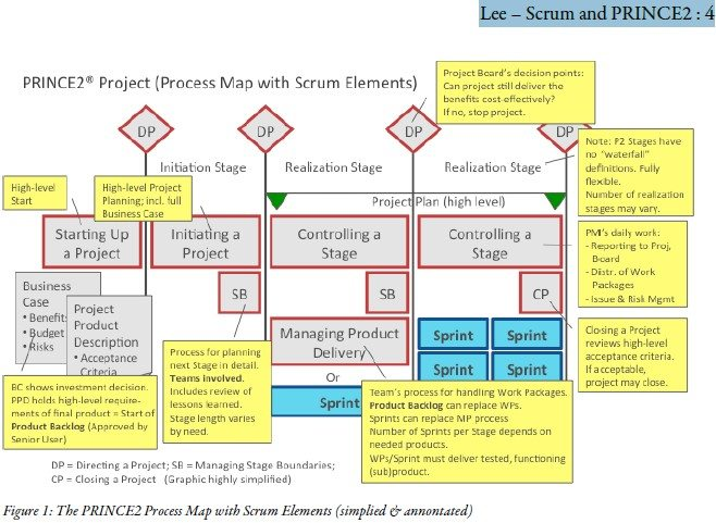 PRINCE2 and Scrum, Integration - APE Project Management