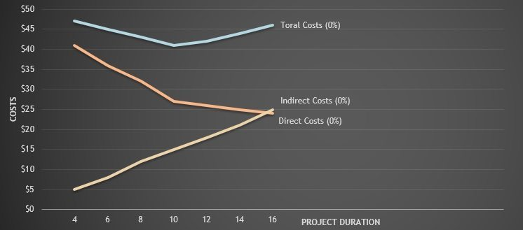 cost duration graph