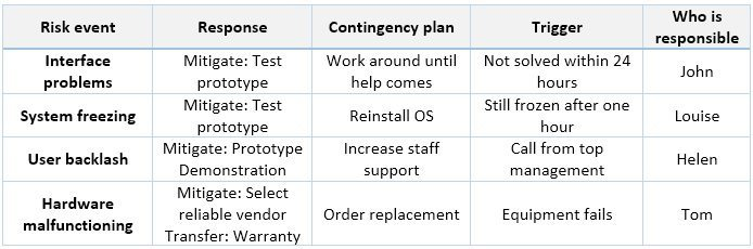 Risk Management Framework: Contingency Plan - Ape Pm