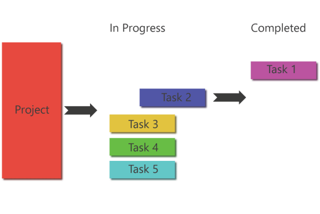 Agile Project Management Process