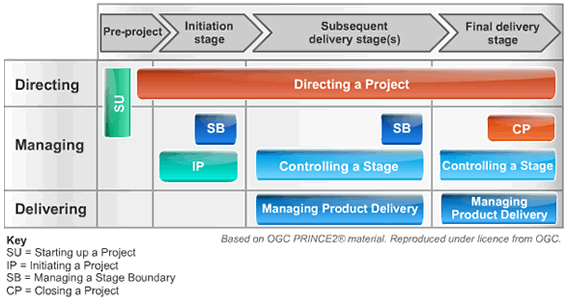 PRINCE2 Process Model Simplified