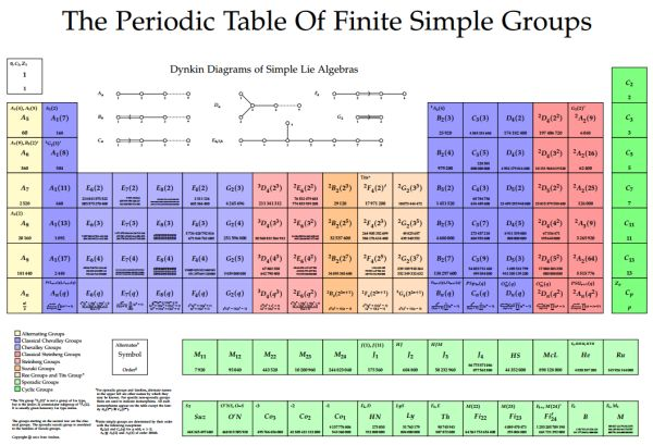 Image result for finite simple groups