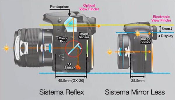 dslr vs mirrorless camera illustration