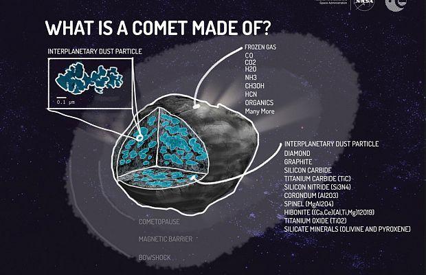 Из чего состоит комета