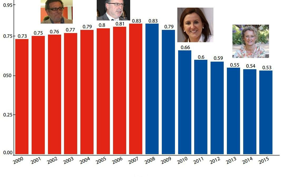 Torrent baja el tipo de gravamen al IBI por séptimo año consecutivo