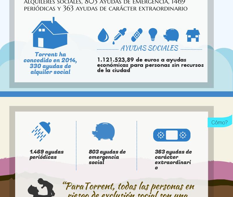 Bienestar Social concede más de 2.900 ayudas durante el 2014 en Torrent