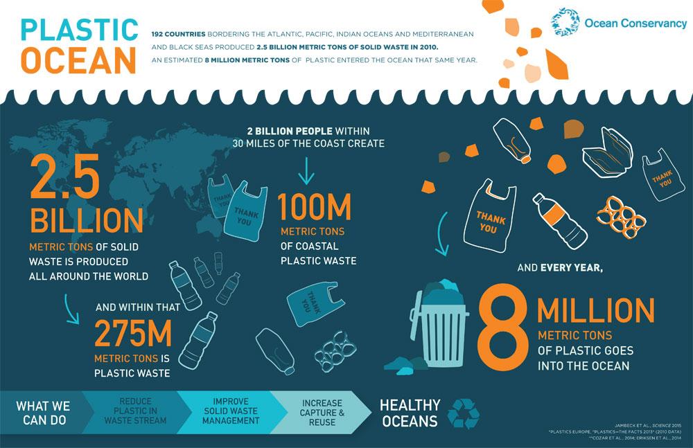 Resultado de imagen de plastic free ocean