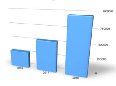 Entwicklung der Abrufzahlen des Apfelfunks zwischen den Jahren 2016 und 2018