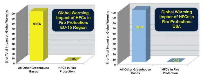 Figure 1. Impact of HFCs in Fire Protection on Global Warming (Technical Report No 09/2014, 27 May 2014, European Environment Agency; US EPA 430-R-14-003, 4/15/2014)