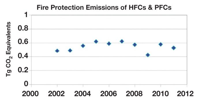 Figure 2. Impact of HFCs in Fire Protection (HEEP Final Report for 2002-2011, 2013)