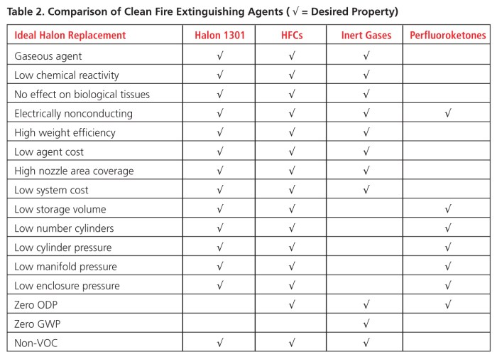 P. 49-51 Clean Agents amended_Layout 1