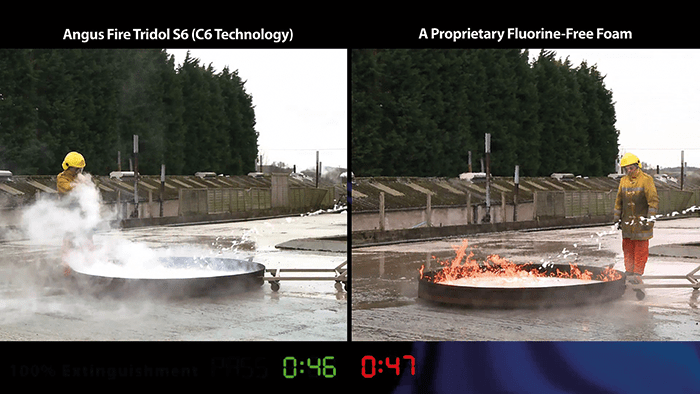 C6 Fluorotelomer surfactant based AFFF extinguished this ICAO level B test fire using Jet A1 fuel almost three times faster than the Fluorine Free Foam, which took 2minutes and 2 seconds to extinguish.