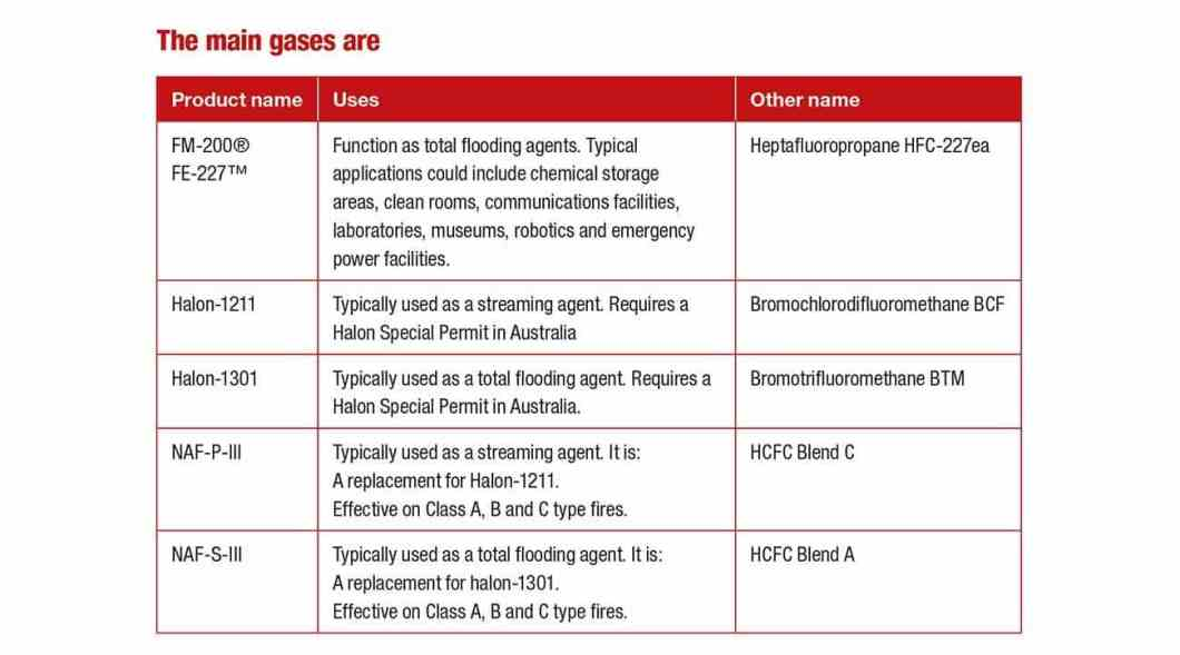 Note: Inert gas fire systems that use argon, nitrogen gases, carbon dioxide, water mist etc. are not covered by the Ozone Act. However, the inclusion or omission of any extinguishing agent product from this list does not confer any form of endorsement or lack of endorsement of a product. The list simply identifies whether the Ozone Act applies to that product.
