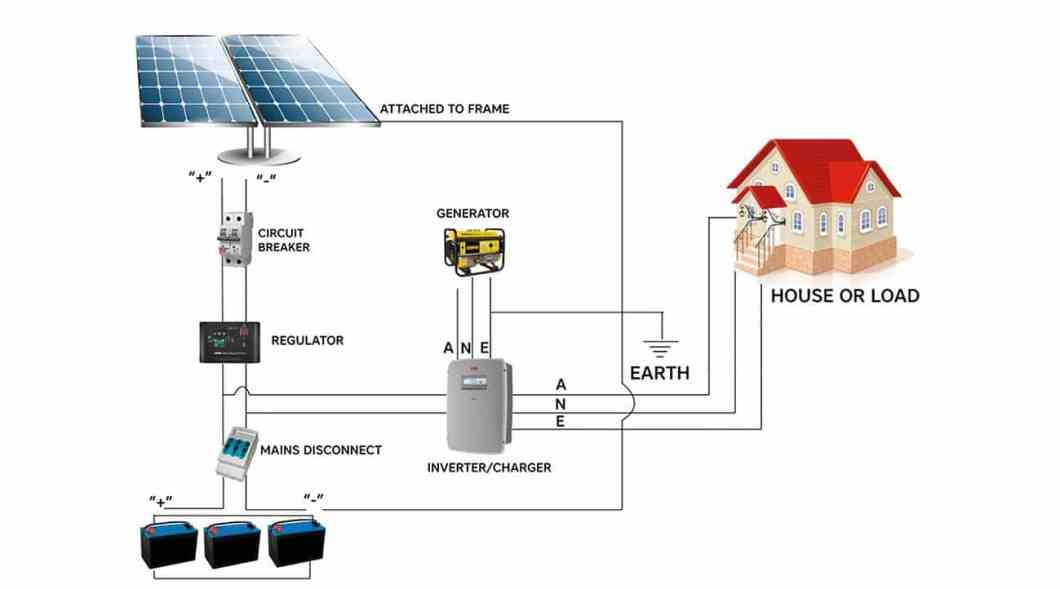 Standard dc coupled off grid solar system