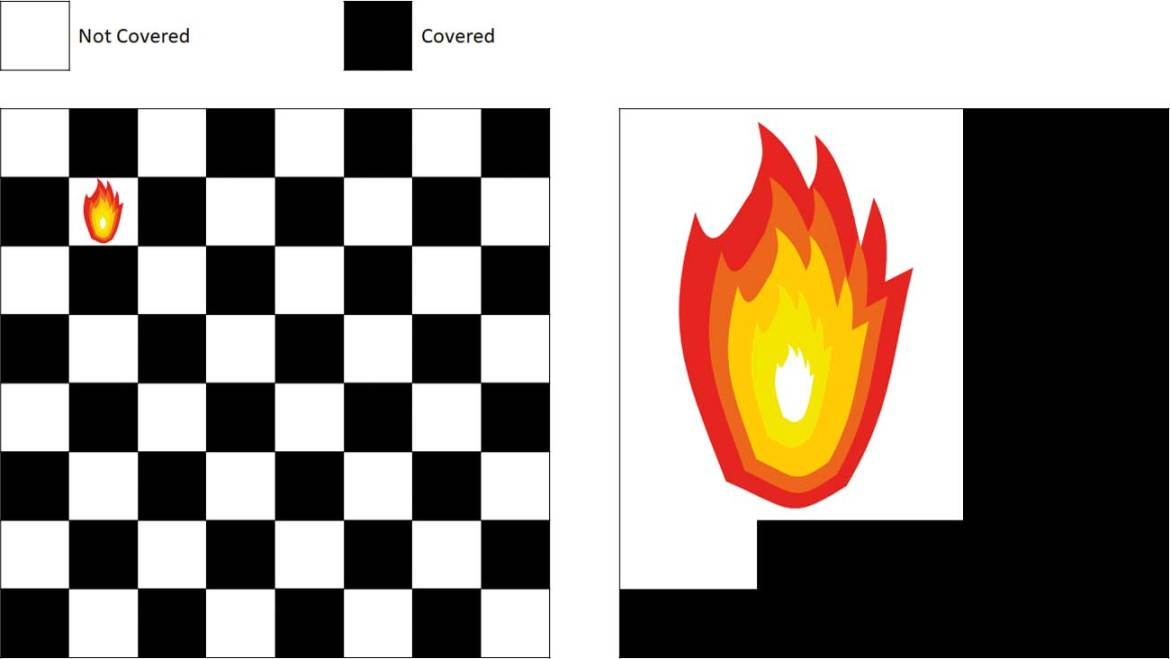 Figure 8: Percentage coverage chess-board analogy.