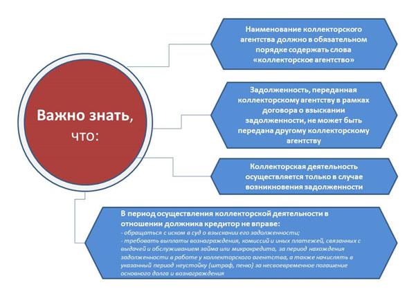 Памятка для потребителей финансовых услуг по вопросам взаимодействия с работниками коллекторских агентств