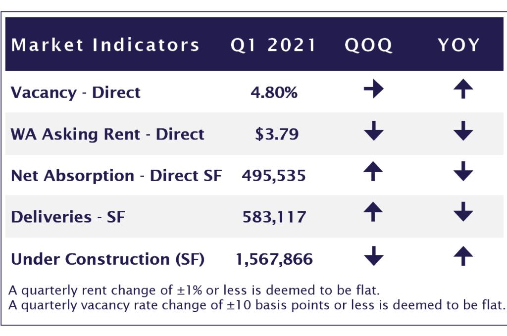 q1 industrial report 2021 apg advisors