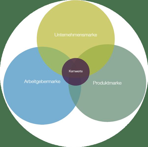 100314_StrategyCorner_Seger_Arbeitgebermarke_Markenmodell