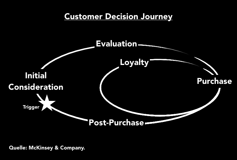 1_Customer_Decision_Journey