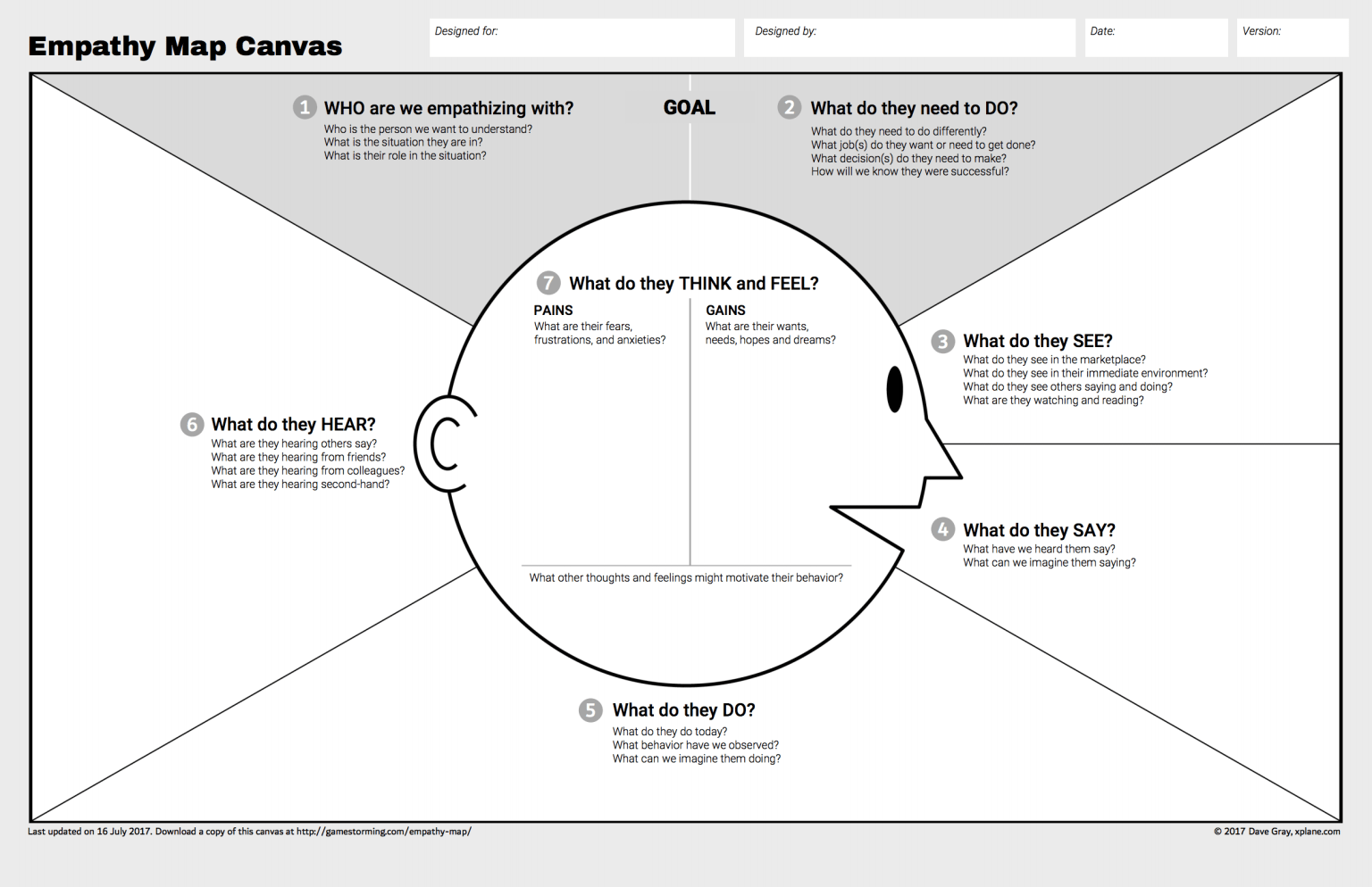 Empathy Map Canvas
