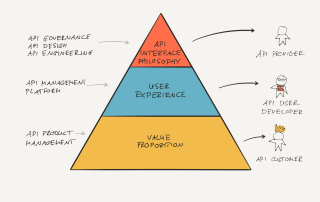 Hierarchy of API Design Principles