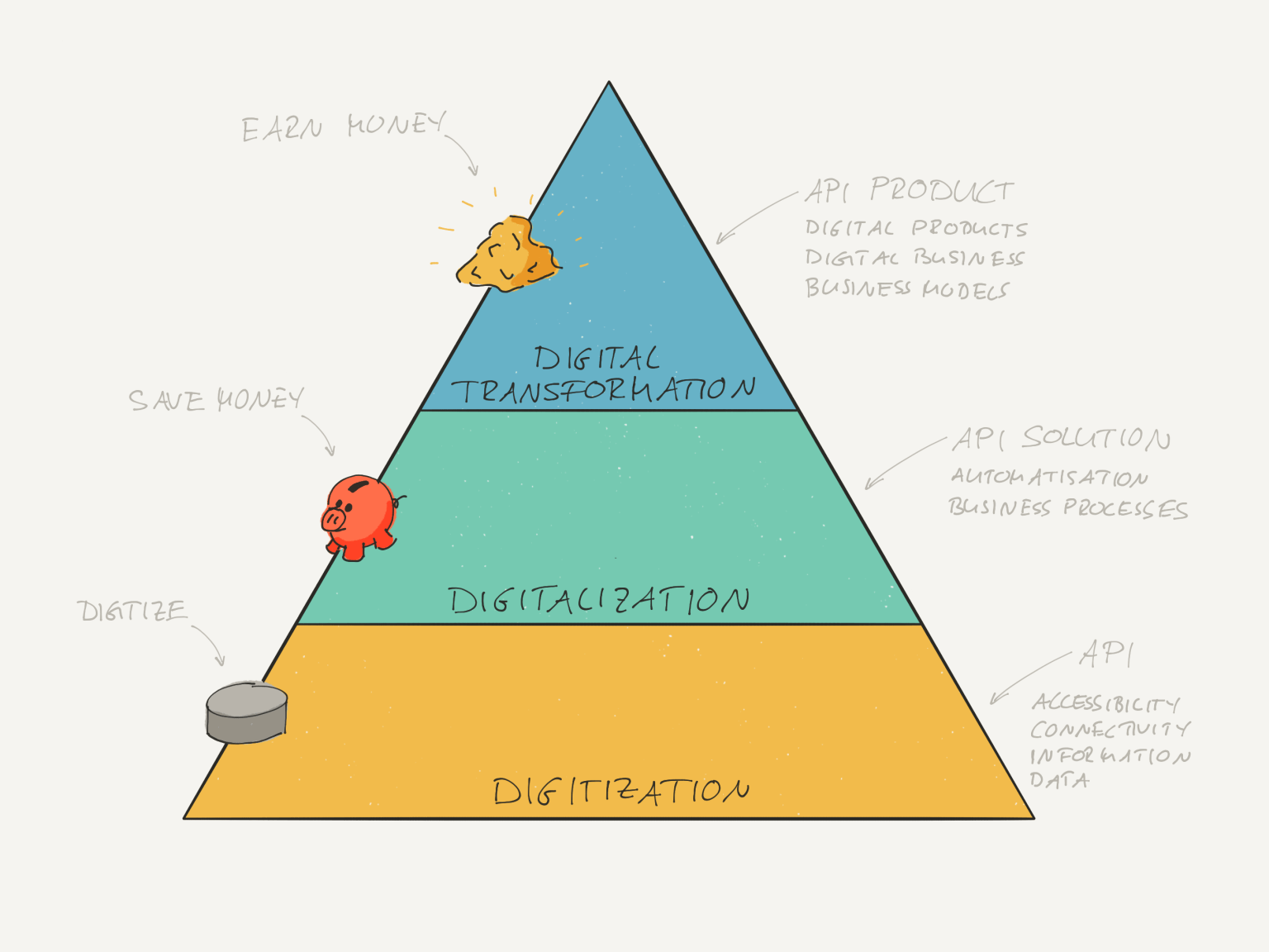 Pyramid of Digitalisation and API