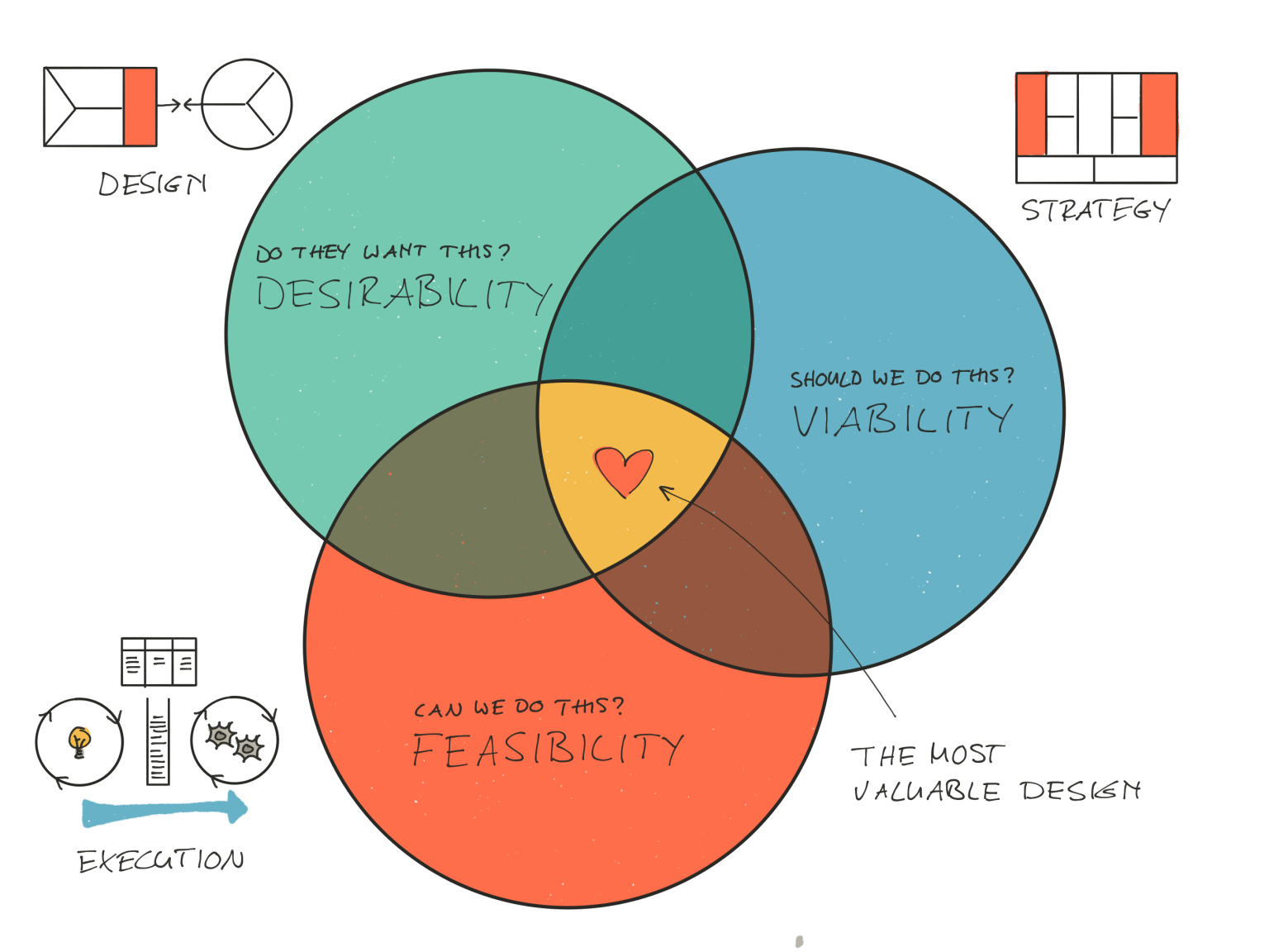 Most valuable design meet the criteria of desirability, viability, and feasibility.
