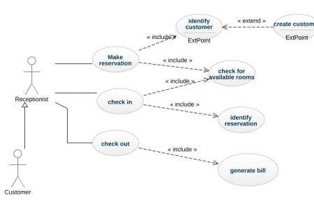 Hotel booking system use case diagram full hd maps locations models and modelling view as single page figure shared behaviour in a hotel system examples of uml diagrams use case class component package credit card ccuart Choice Image