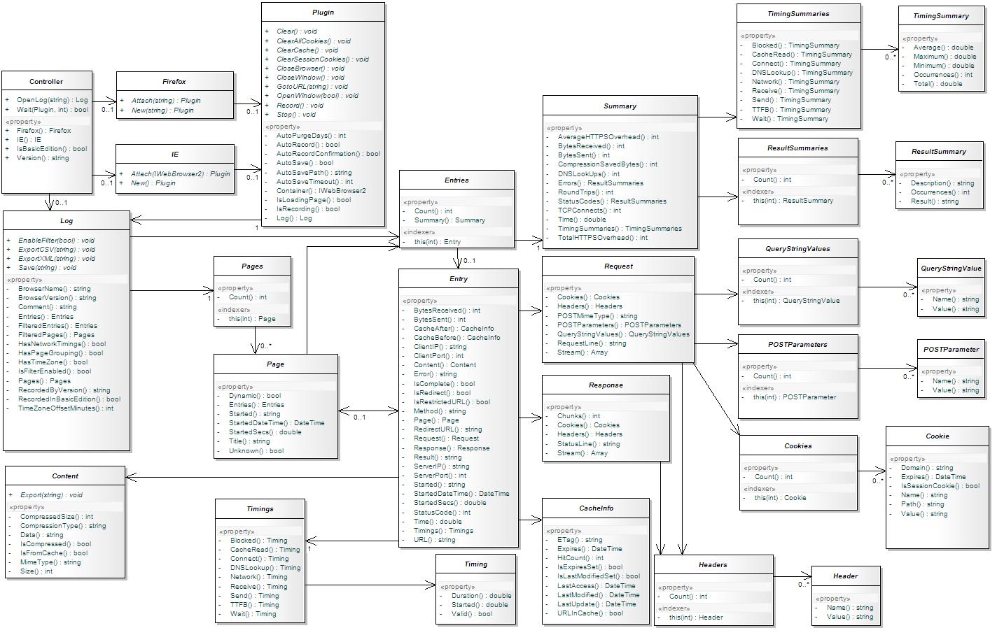 Automation Class Diagram